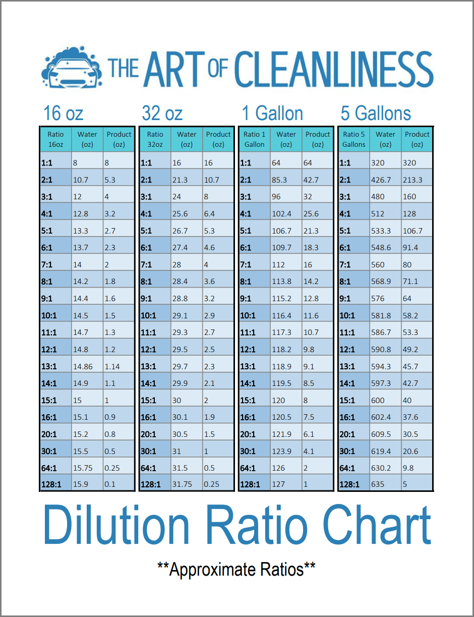 Liquid Cleaner Dilution Ratio Chart