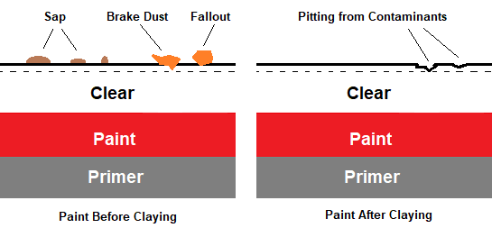 diagram of paint before and after clay baring